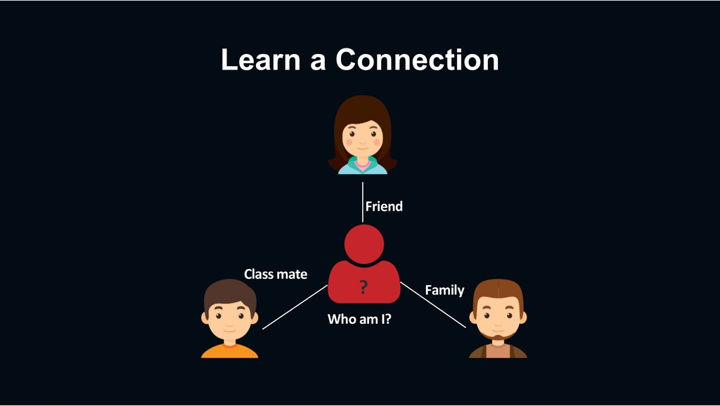 Learn a Connection ? Who am I? Friend Family Cl...
