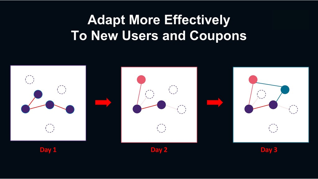 Adapt More Effectively To New Users and Coupons...