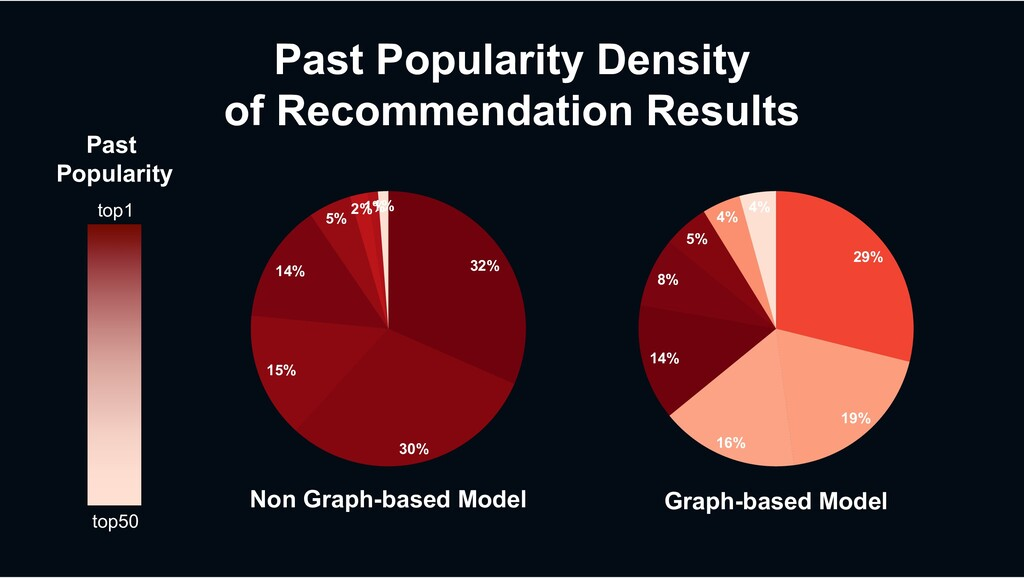 Past Popularity Density of Recommendation Resul...
