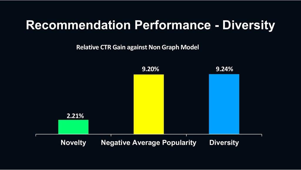 Recommendation Performance - Diversity Novelty ...