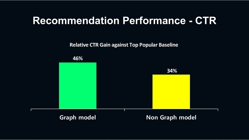 Recommendation Performance - CTR Graph model No...