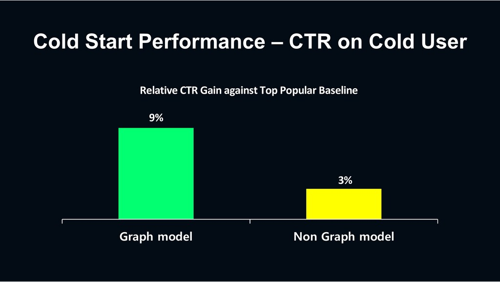 Cold Start Performance – CTR on Cold User Graph...