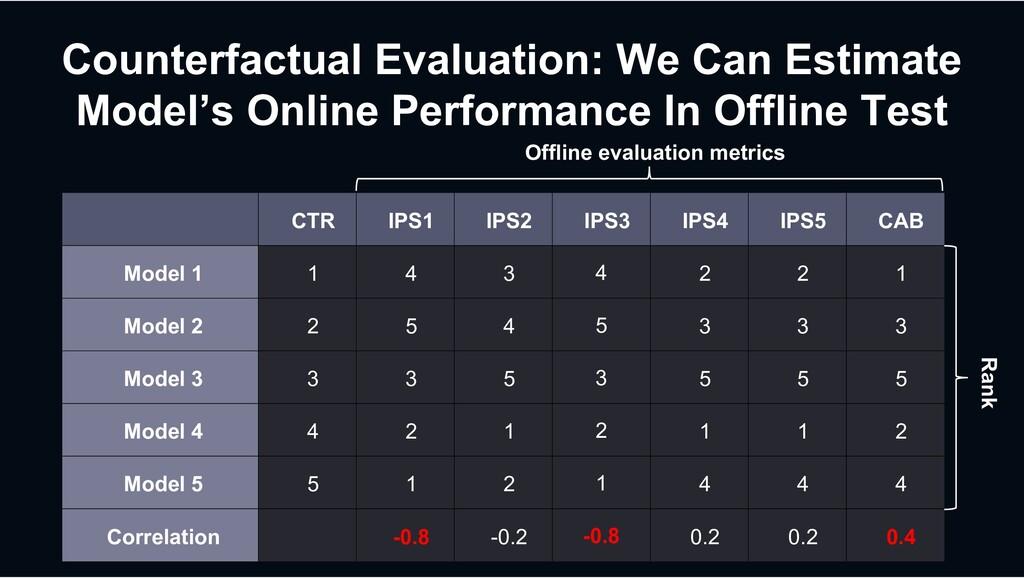 Counterfactual Evaluation: We Can Estimate Mode...