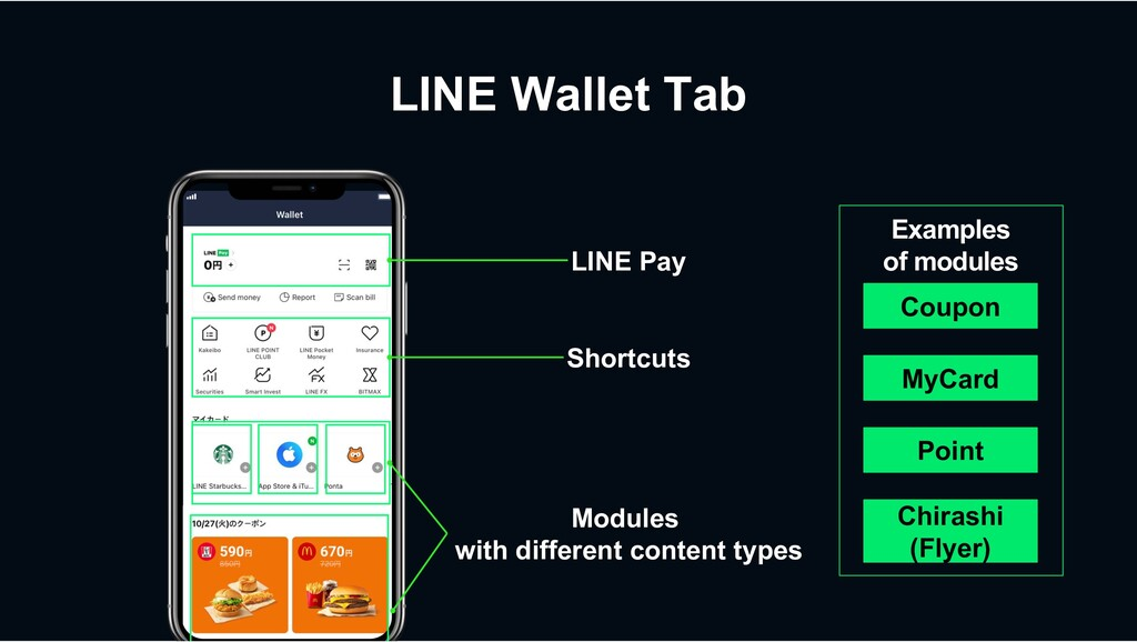 LINE Wallet Tab Shortcuts LINE Pay Modules with...