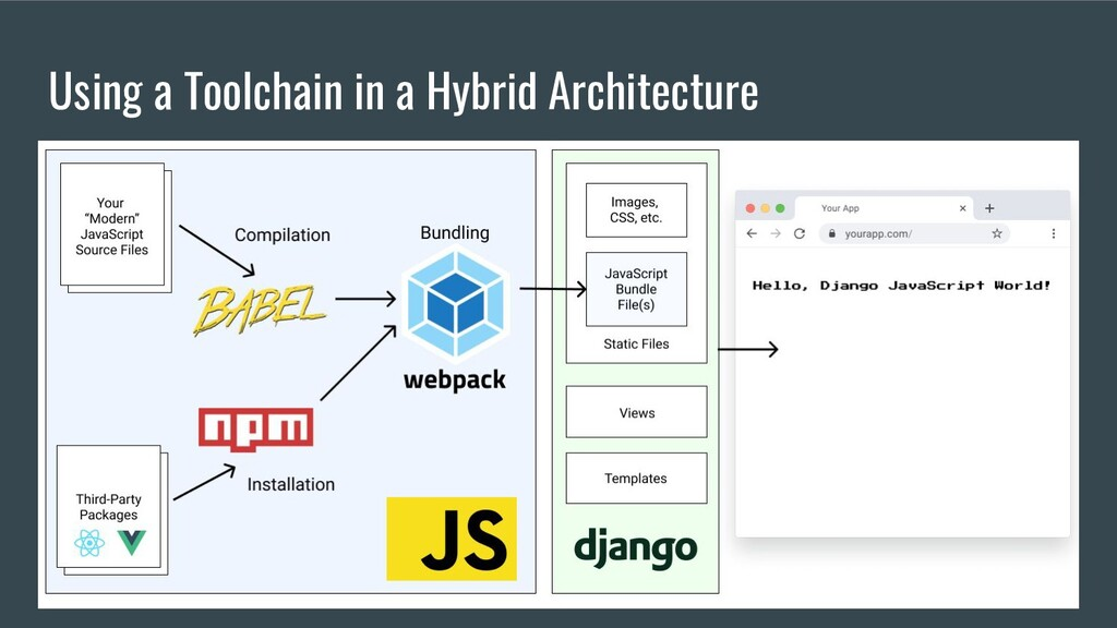 Using a Toolchain in a Hybrid Architecture