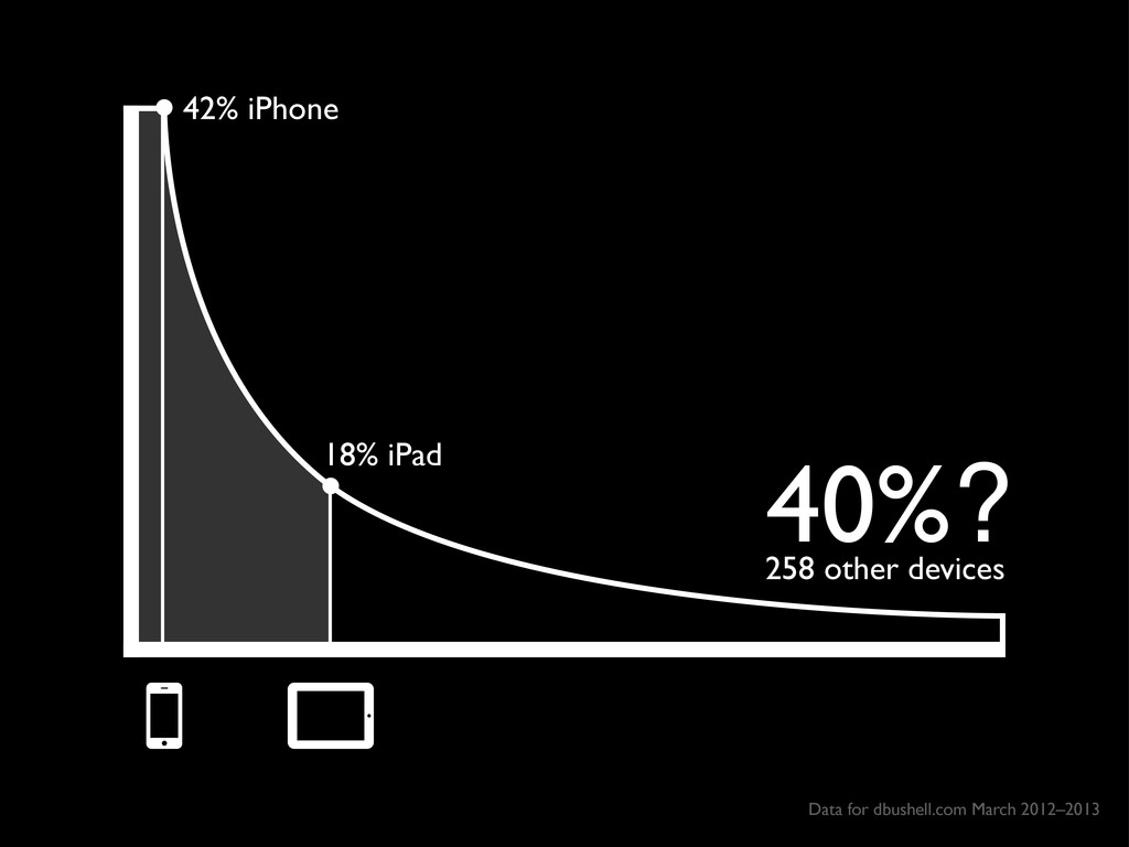 42% iPhone 18% iPad 40%? 258 other devices Data...