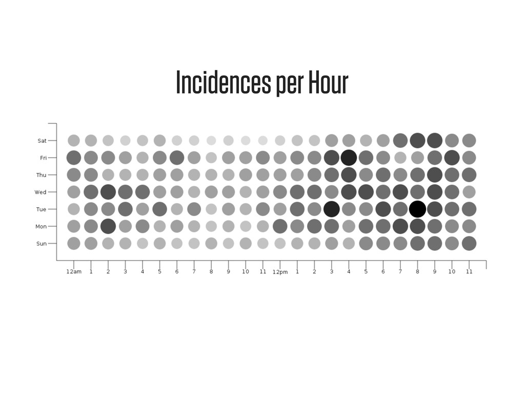 Incidences per Hour