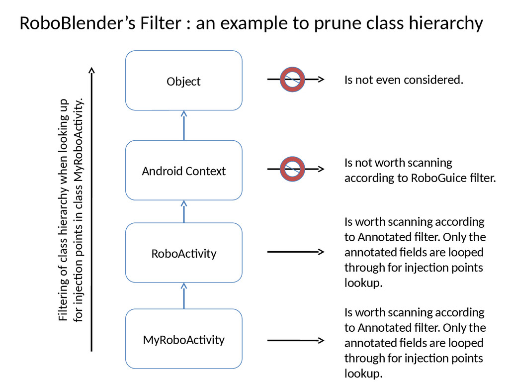 RoboBlender's Filter : an example to prune clas...