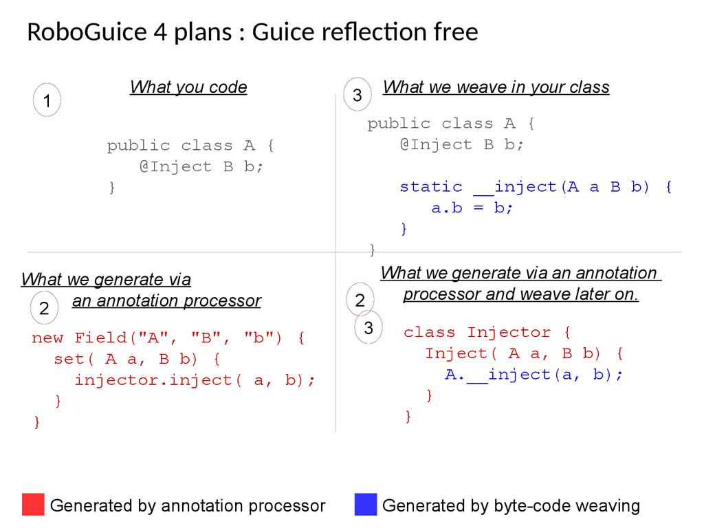 RoboGuice 4 plans : Guice refecton free What yo...