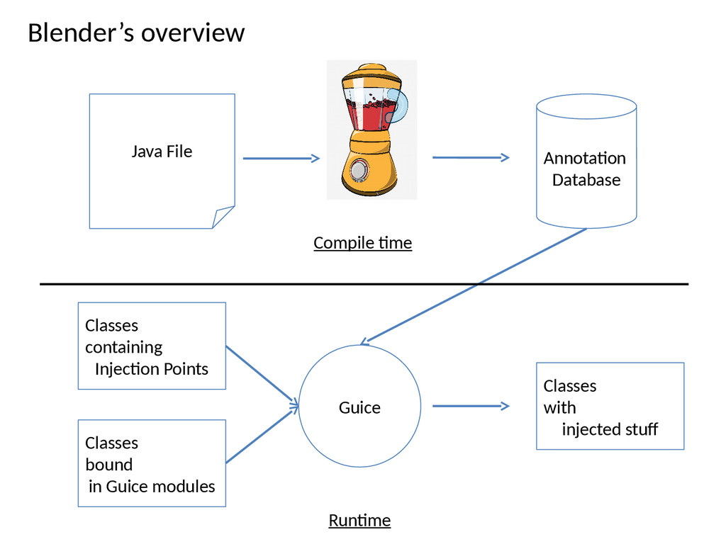 Blender's overview Java File Annotaton Database...