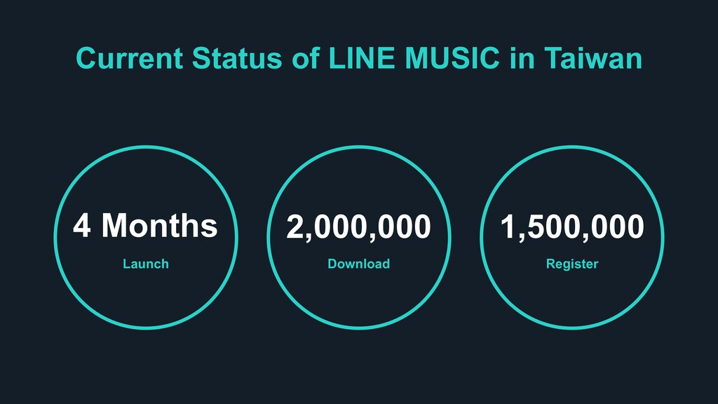 Current Status of LINE MUSIC in Taiwan Launch 4...