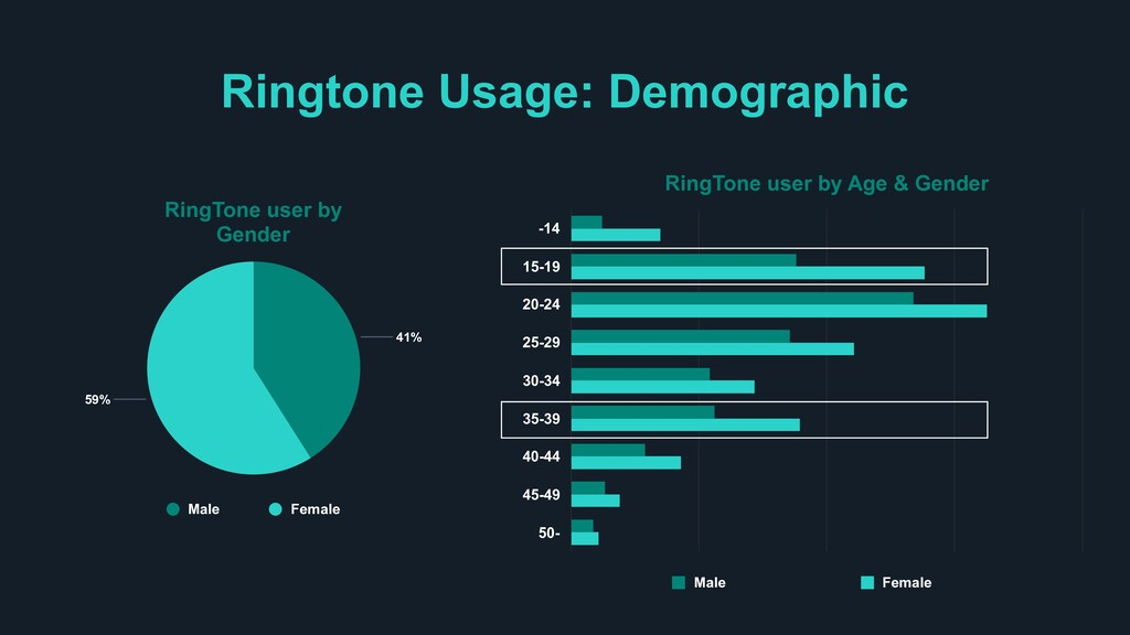 Ringtone Usage: Demographic RingTone user by Ag...