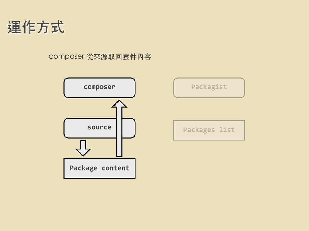 運作⽅方式 composer Packagist Packages list Packa...