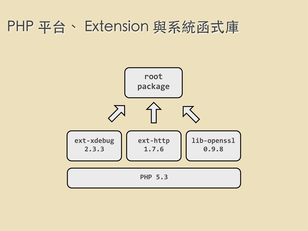 PHP 平台、 Extension 與系統函式庫 root  package PHP...