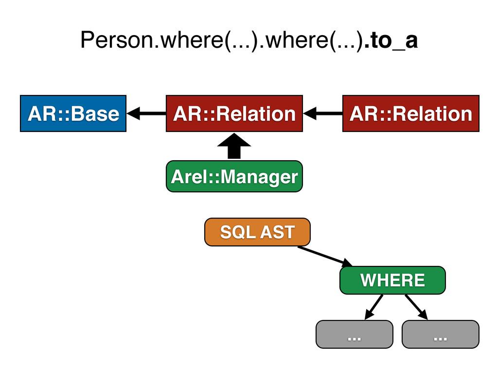 AR::Relation AR::Relation AR::Base Person.where...