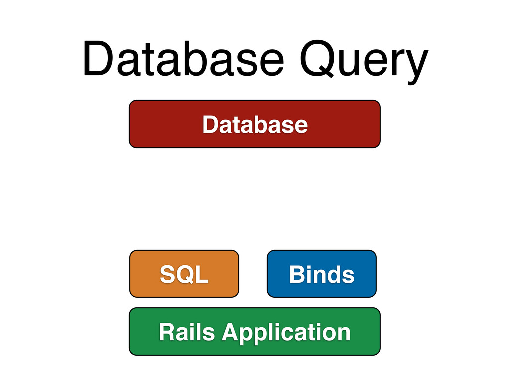 Database Query Database Rails Application SQL B...