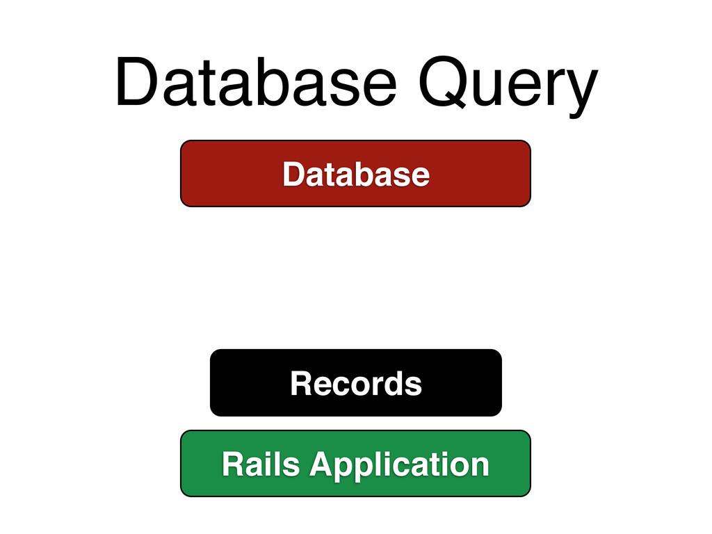 Database Query Database Rails Application Recor...