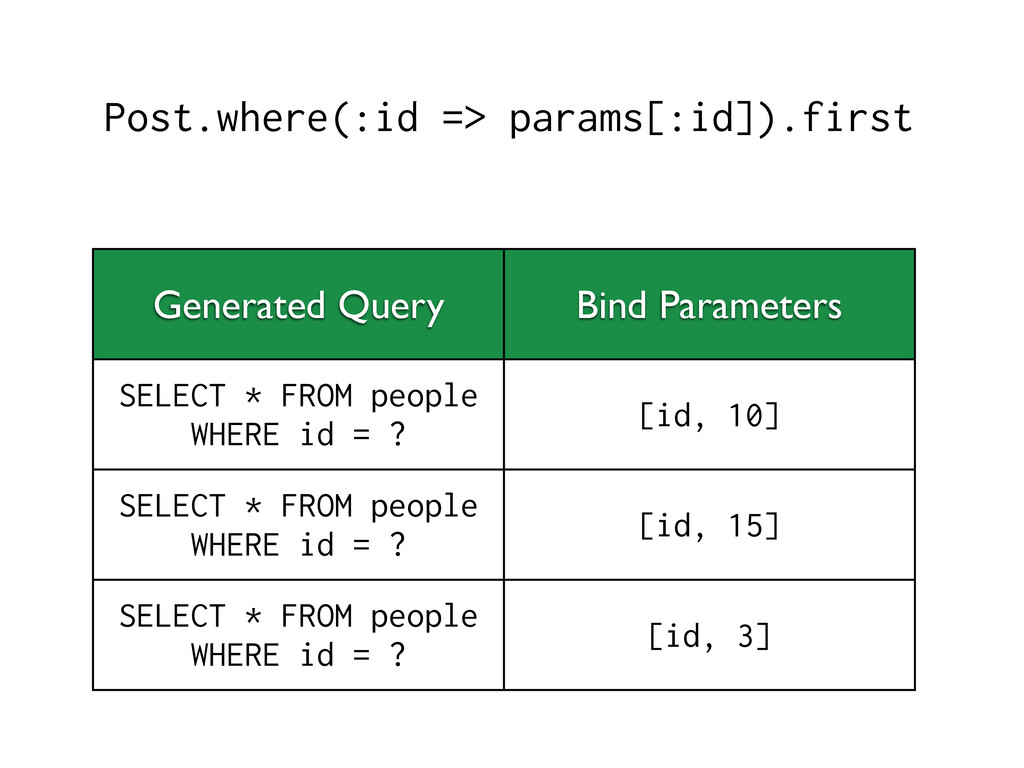Post.where(:id => params[:id]).first Generated ...