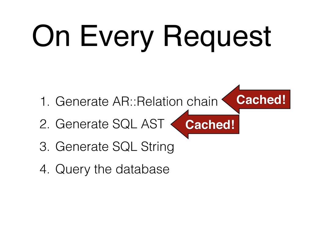 1. Generate AR::Relation chain 2. Generate SQL ...
