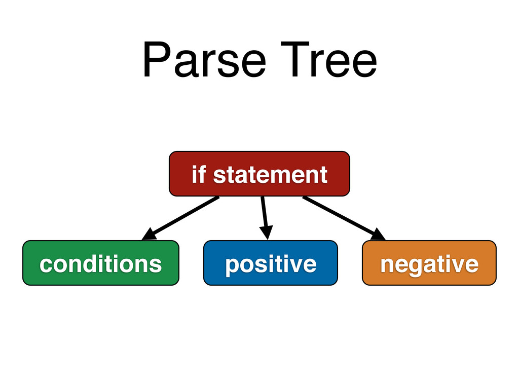 Parse Tree if statement conditions positive neg...