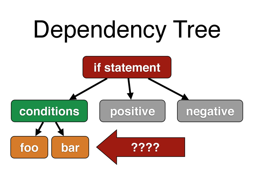 Dependency Tree if statement conditions positiv...