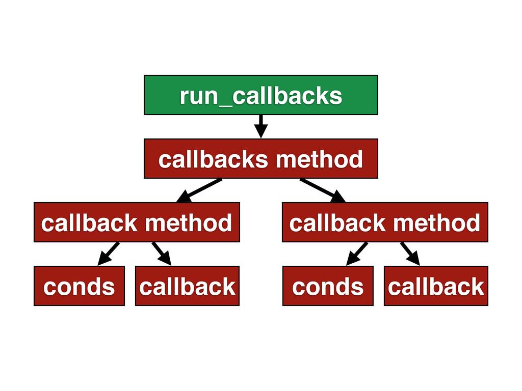 run_callbacks callbacks method callback method ...