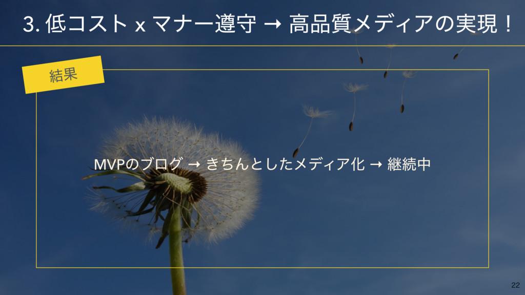 ɹ3. ίετ x Ϛφʔ९क → ߴ࣭ϝσΟΞͷ࣮ݱʂ MVPͷϒϩά → ͖ͪΜͱͨ͠...