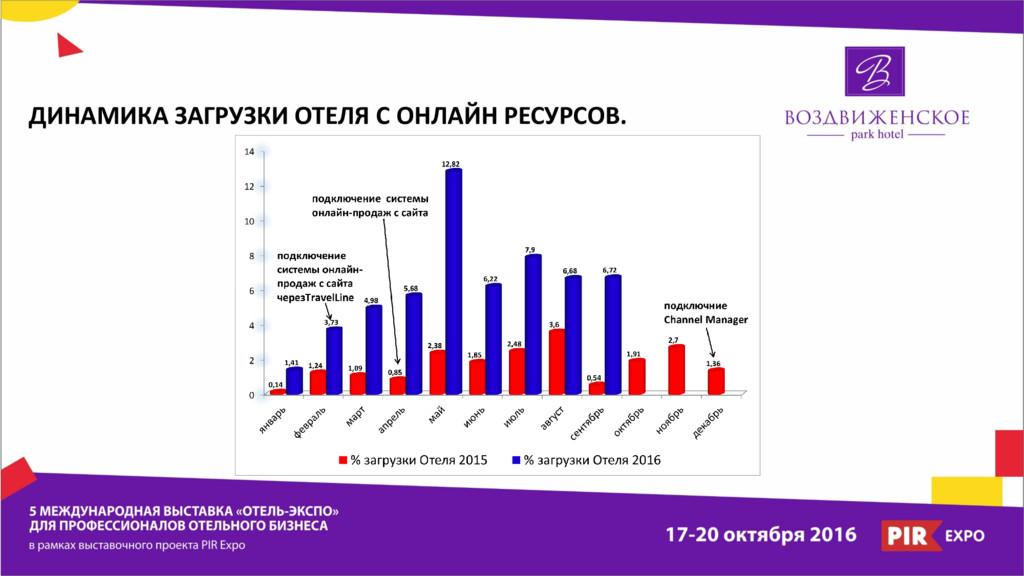 ДИНАМИКА ЗАГРУЗКИ ОТЕЛЯ С ОНЛАЙН РЕСУРСОВ.