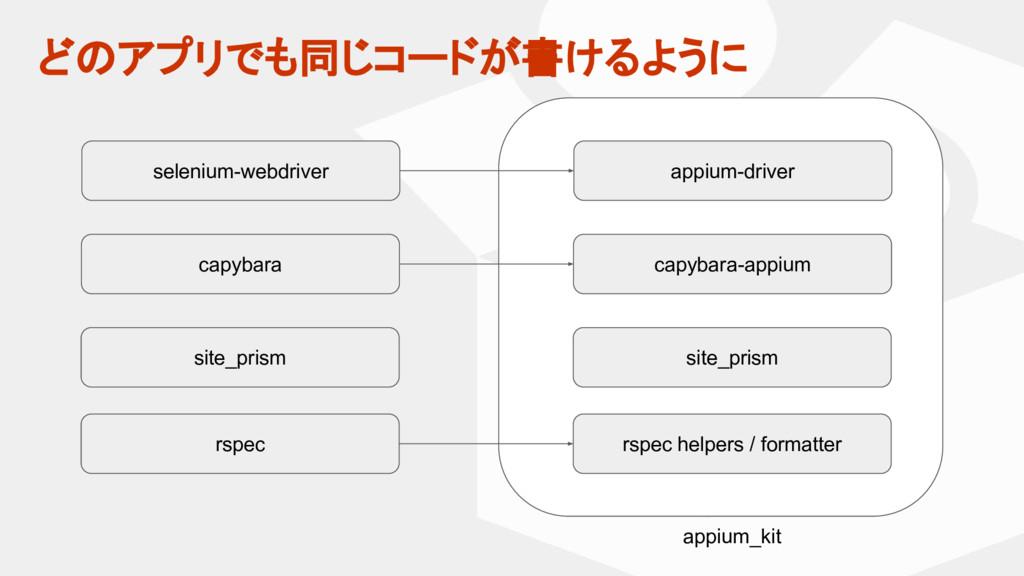 マスター タイトルの書式設定 • マスター テキストの書式設定 どのアプリでも同じコードが書け...