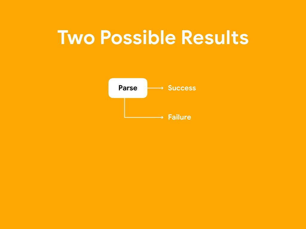 Two Possible Results Parse Success Failure