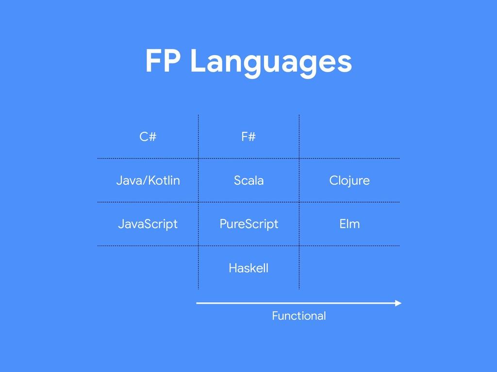 FP Languages C# F# Java/Kotlin Scala Clojure Ja...