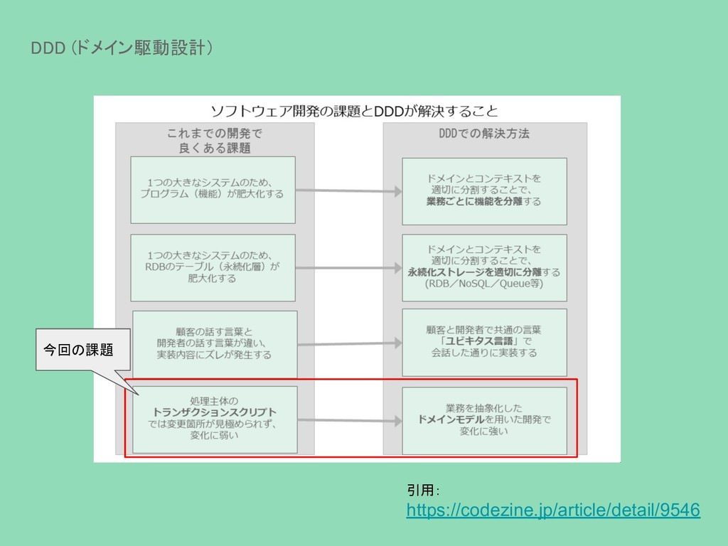DDD (ドメイン駆動設計) 今回の課題 引用: https://codezine.jp/ar...