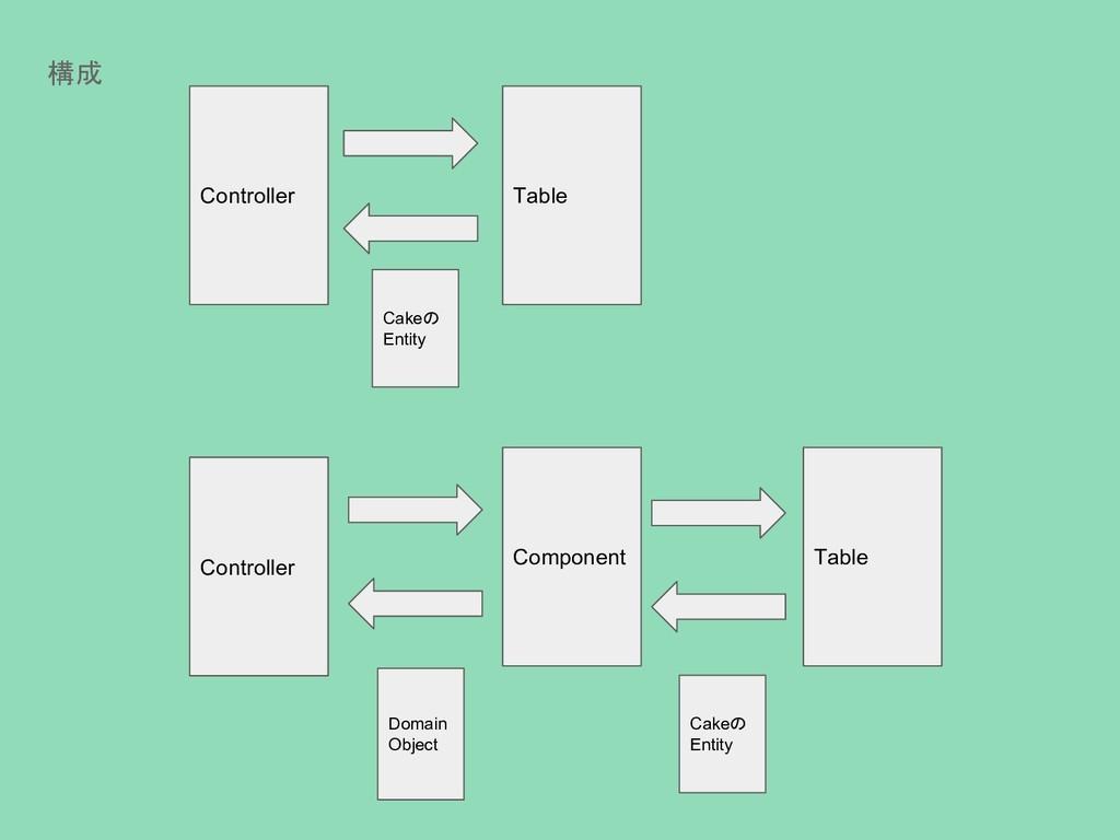 構成 Controller Table Controller Component Domain...