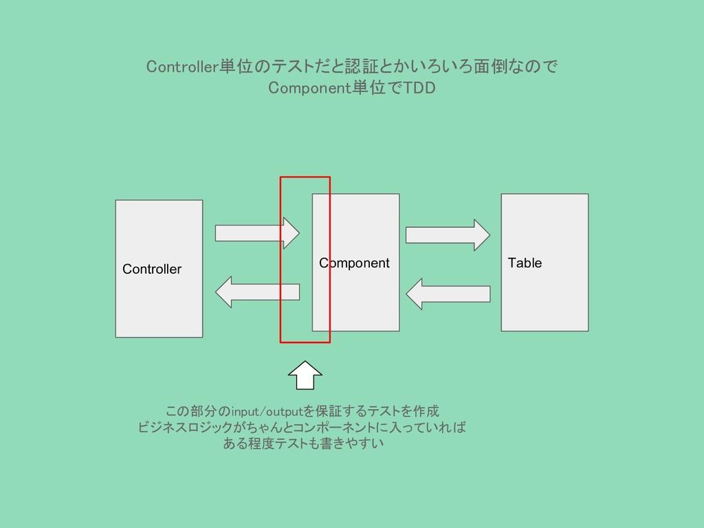 Controller単位のテストだと認証とかいろいろ面倒なので Component単位でTDD...