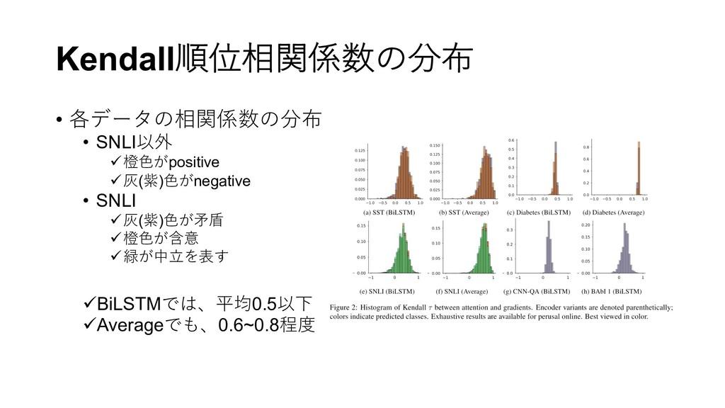 Kendall順位相関係数の分布 • 各データの相関係数の分布 • SNLI以外 ü橙⾊がpo...