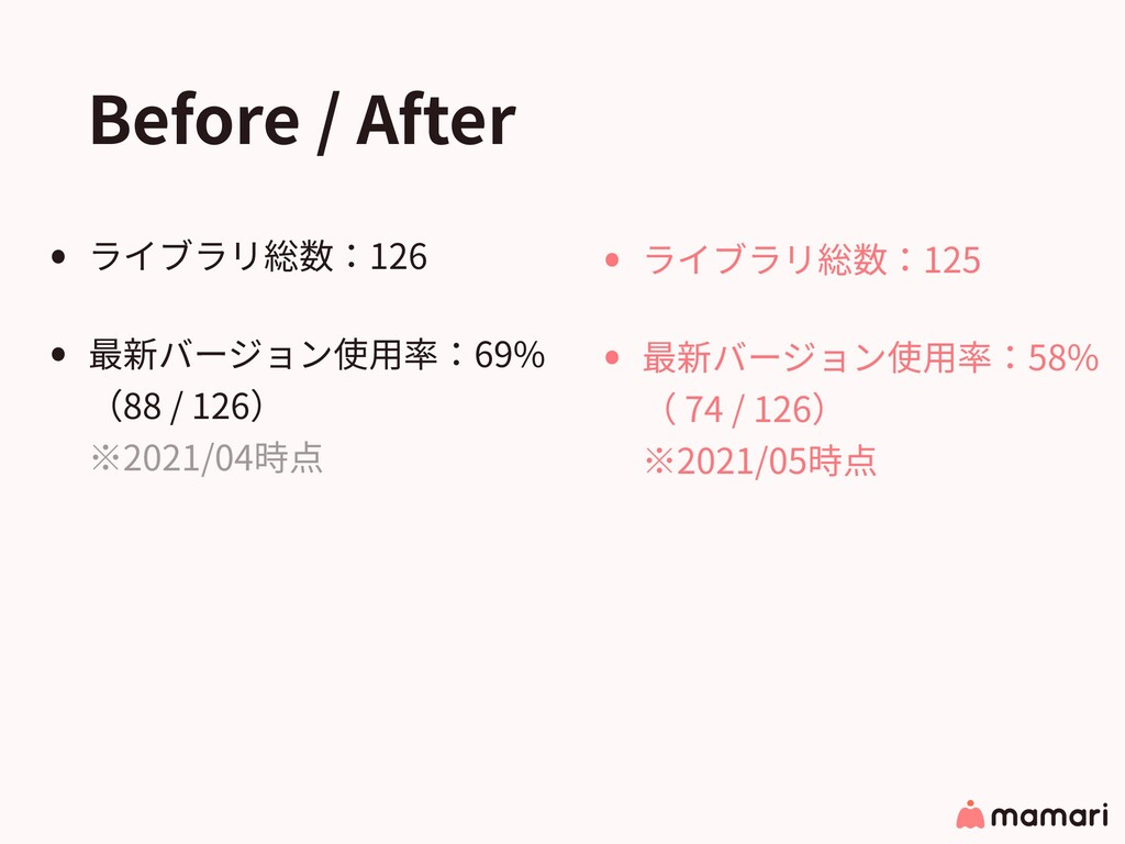 Before / After • ライブラリ総数:126 • 最新バージョン使⽤率:69% (...