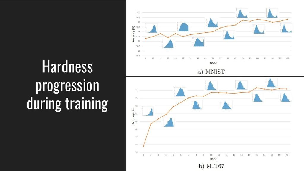 Hardness progression during training