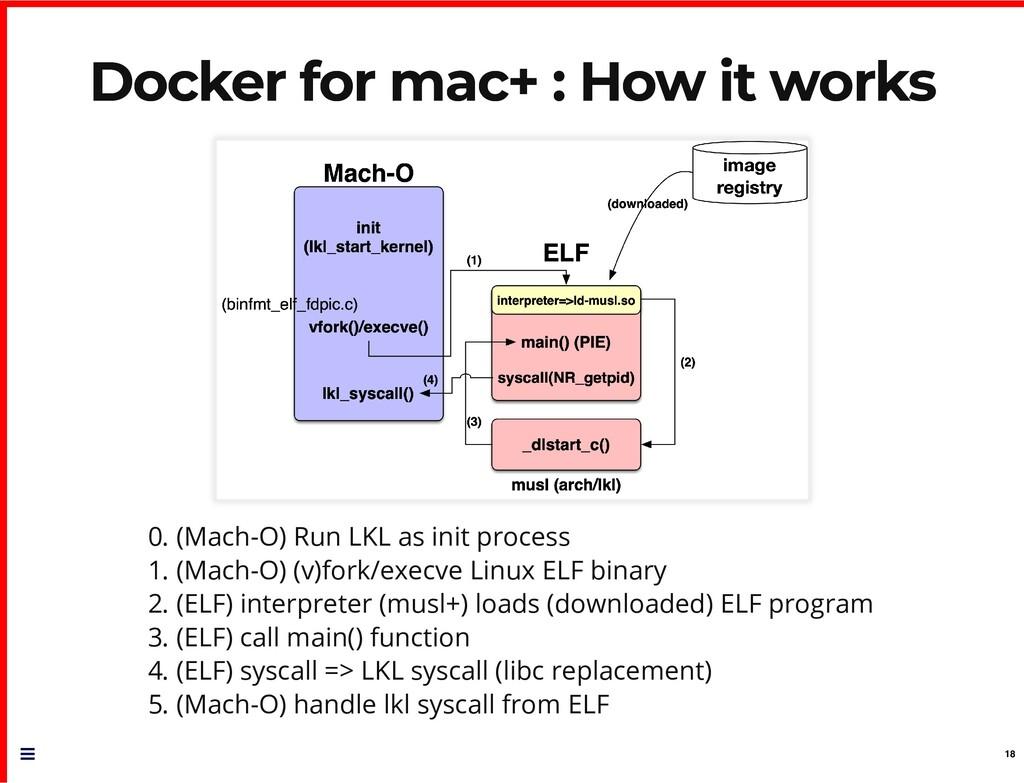 Docker for mac+ : How it works Docker for mac+ ...