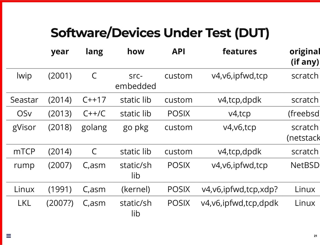 Software/Devices Under Test (DUT) Software/Devi...