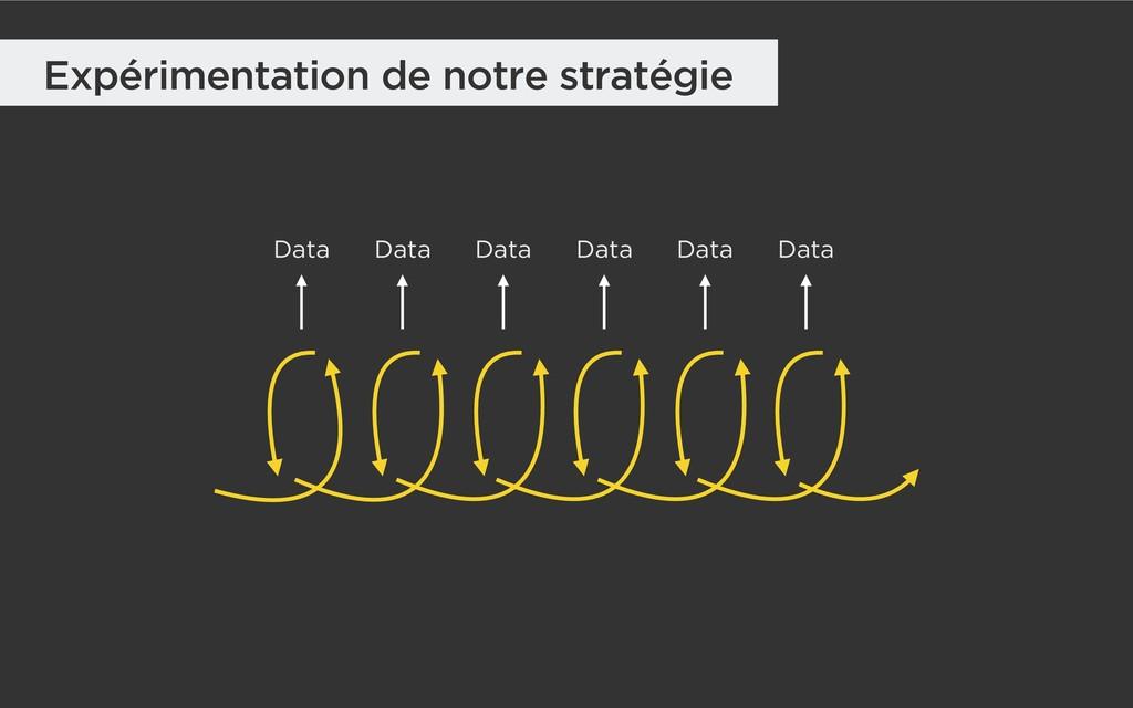 Expérimentation de notre stratégie Data Data Da...
