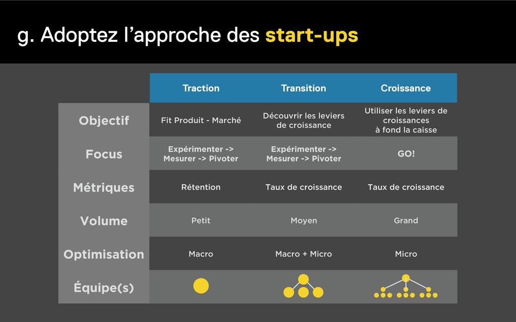 g. Adoptez l'approche des start-ups Objectif Fi...