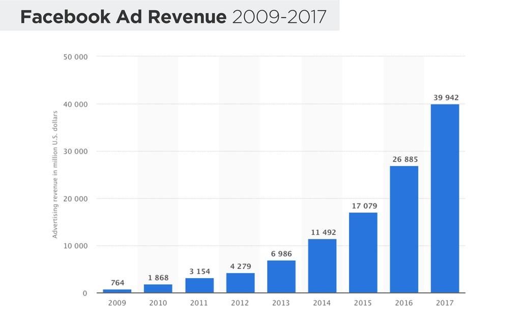 Facebook Ad Revenue 2009-2017