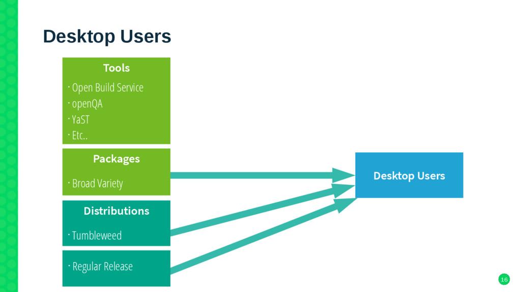 16 Desktop Users Desktop Users • Regular Releas...