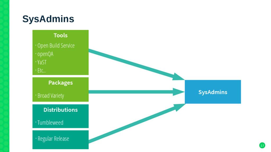 17 SysAdmins SysAdmins • Regular Release Tools ...