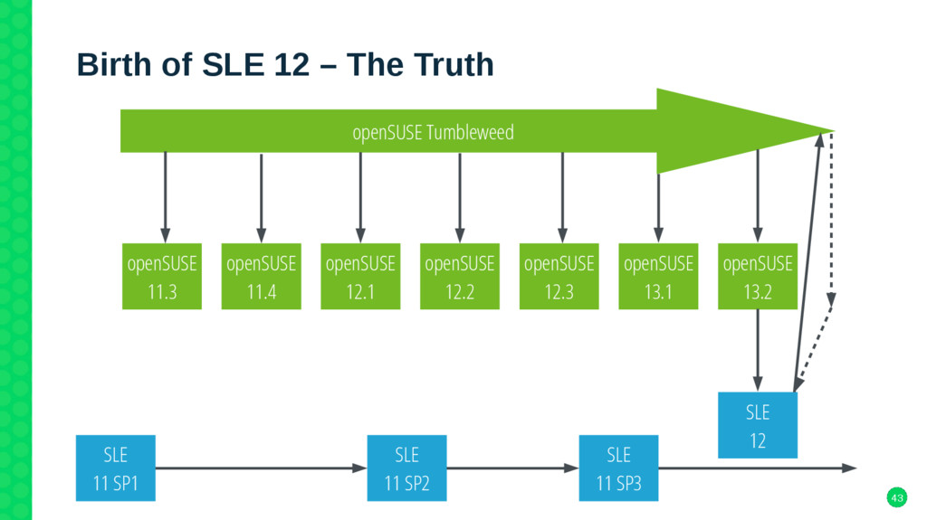 43 Birth of SLE 12 – The Truth openSUSE 12.1 op...