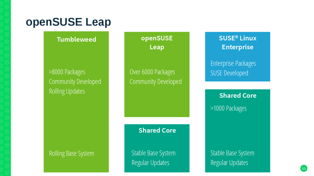 55 openSUSE Leap Tumbleweed Shared Core >8000 P...