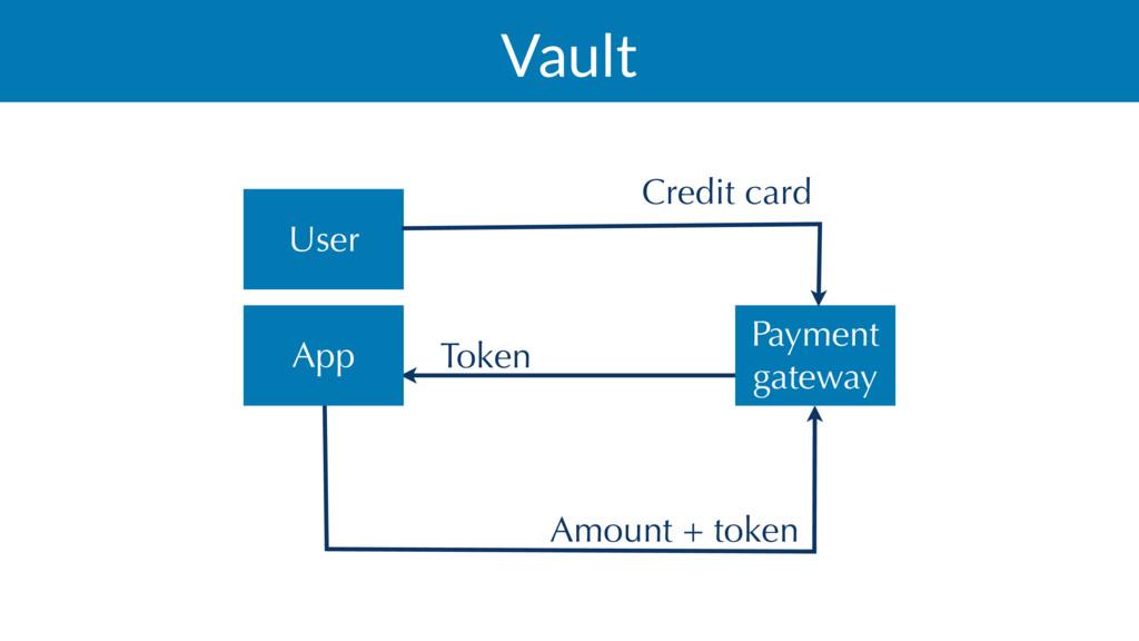 Vault Credit card Token Amount + token App Paym...