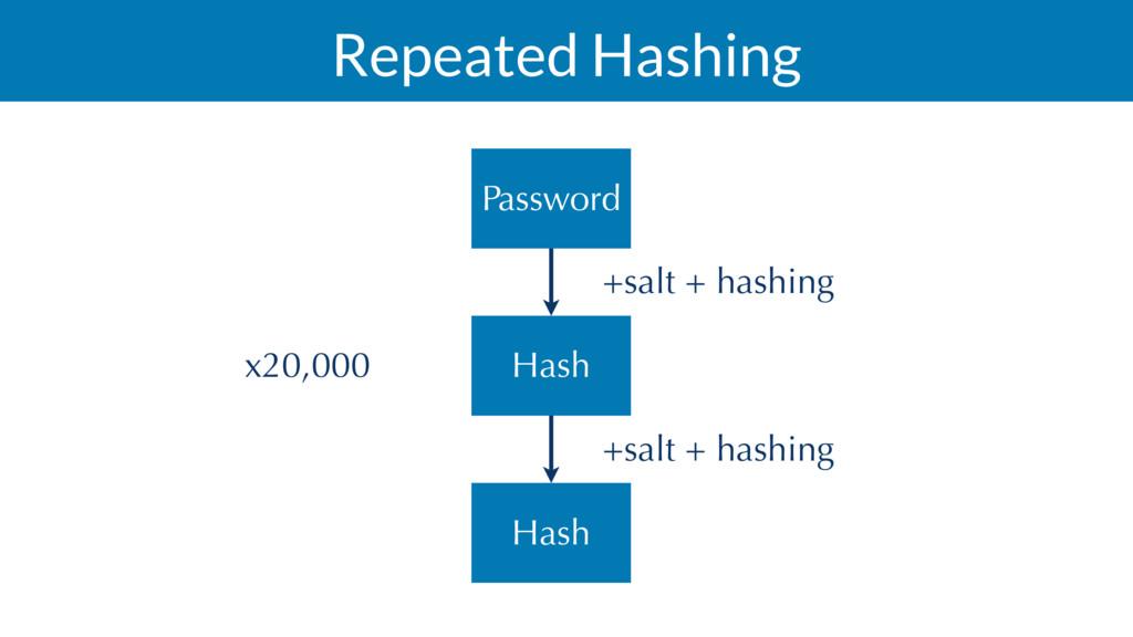 Repeated Hashing +salt + hashing Hash Password ...
