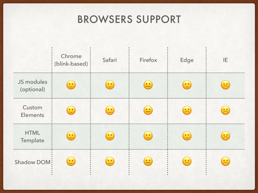 BROWSERS SUPPORT Chrome (blink-based) Safari Fi...
