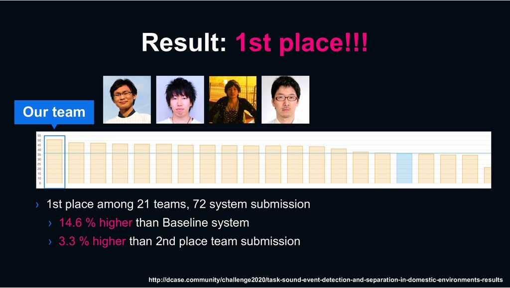 Result: 1st place!!! › 1st place among 21 teams...